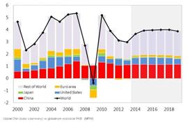 Udział Chin(kolor czerwony) w globalnym wzroście PKB
