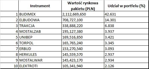 Skład indeksu WIG-Budownictwo