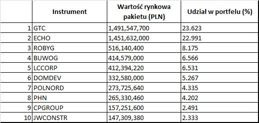 Skład indeksu WIG-Deweloperzy