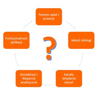 co jest najważniejsze przy wyborze konta maklerskiego: poziom opłat o prowizji, funkcjonalność aplikacji, a może jakość obsługi, tak można wyliczać.