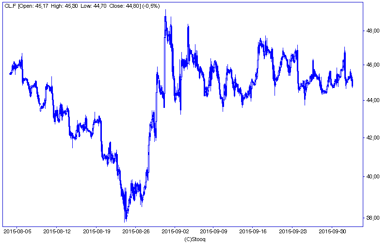 Notowania ropy naftowej typu Crude