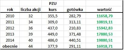 PZU - inwestycje długoterminowe