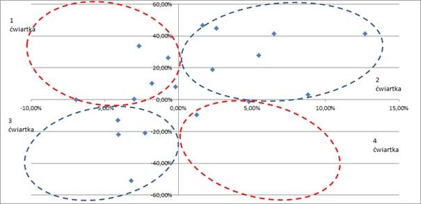 Diagram kołowy zależności