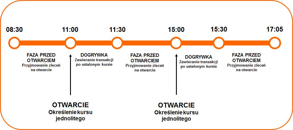 fazy sesji kurs jednolity. Od godziny 8:30 do godziny 11:00 trwa faza sesji przed otwarciem. O godzinie 11:00 następuje otwarcie, określenie kursu jednolitego. Od godziny 11:00 do godziny 11:30 trwa dogrywka, zawierane są transakcje po ustalonym kursie.. Od godziny 11:30 do godziny 15:00 trwa faza przed otwarciem, przyjmowane są zlecenia na otwarcie. O godzinie 15:00 następuje otwarcie, określenie kursu jednolitego. Od godziny 15:00 do godziny 15:30 trwa dogrywka, zawierane są transakcje po ustalonym kursie. Od godziny 15:30 do godziny 17:05 trwa faza przed otwarciem, przyjmowane są zlecenia na otwarcie.