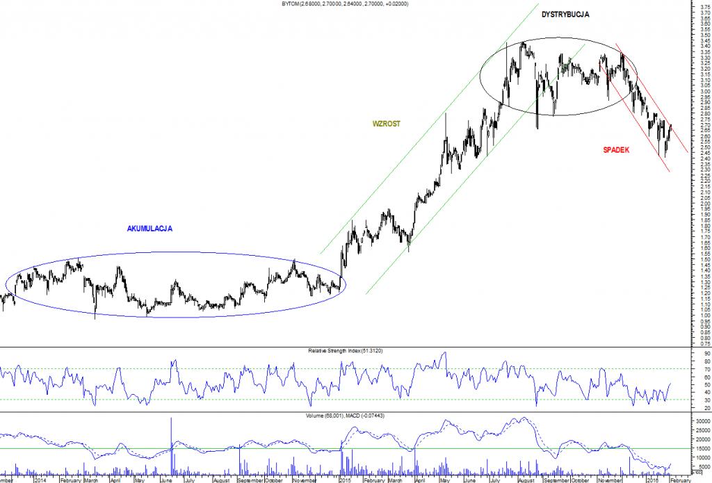 Fazy trendu według Dowa