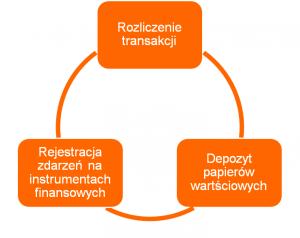 Krajowy Depozyt Papierów Wartościowych spełnia trzy podstawowe funkcje: rozliczanie transakcji, rejestracja zdarzeń na instrumentach finansowych i prowadzenie depozytu papierów wartościowych