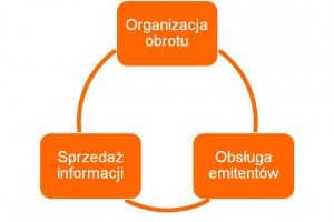 Giełda Papierów Wartościowych spełnia trzy najważniejsze funkcje: organizuje obrót instrumentami finansowymi, obsługuje emitentów i sprzedaje informacje giełdowe.