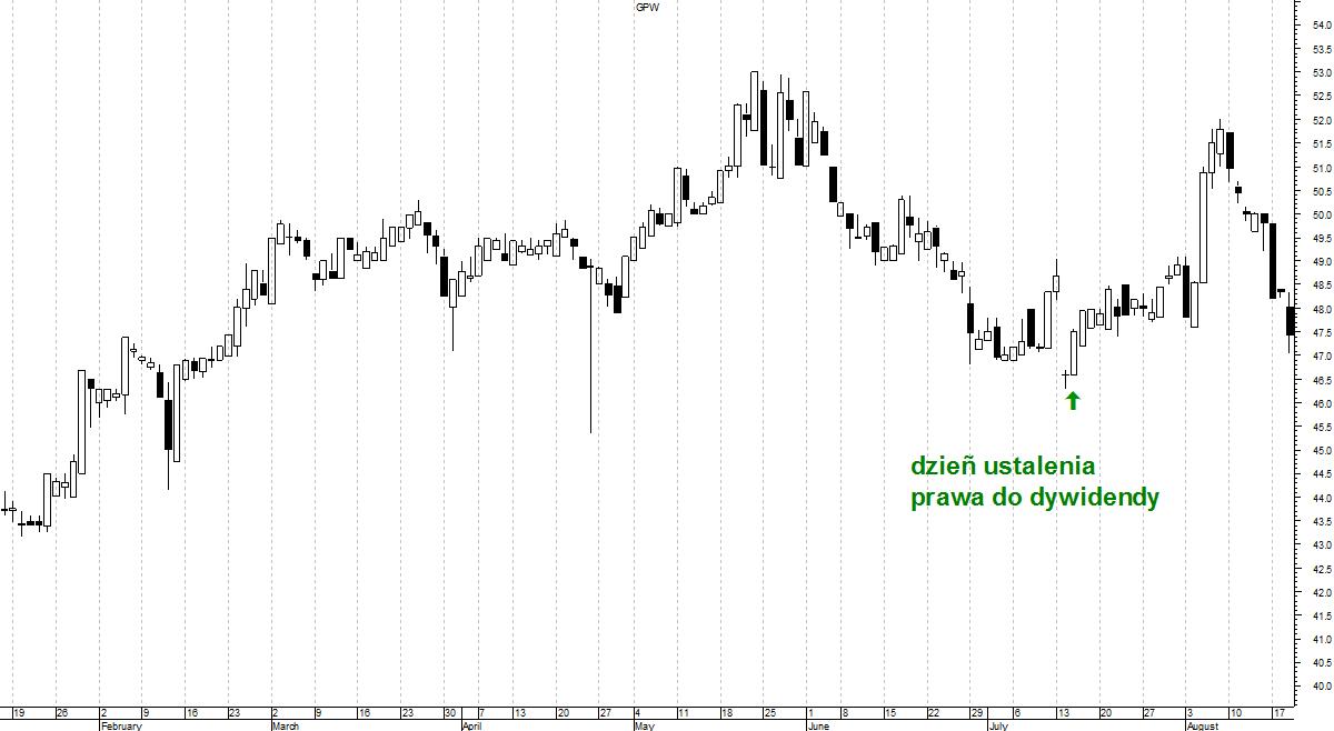 przykład rynkowy - dywidenda GPW