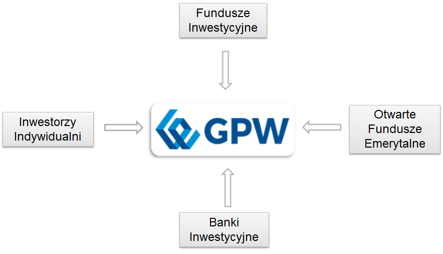 uczestnikami obrotu na giełdzie są: inwestorzy indywidualni, fundusze inwestycyjne, otwarte fundusze emerytalne, banki inwestycyjne