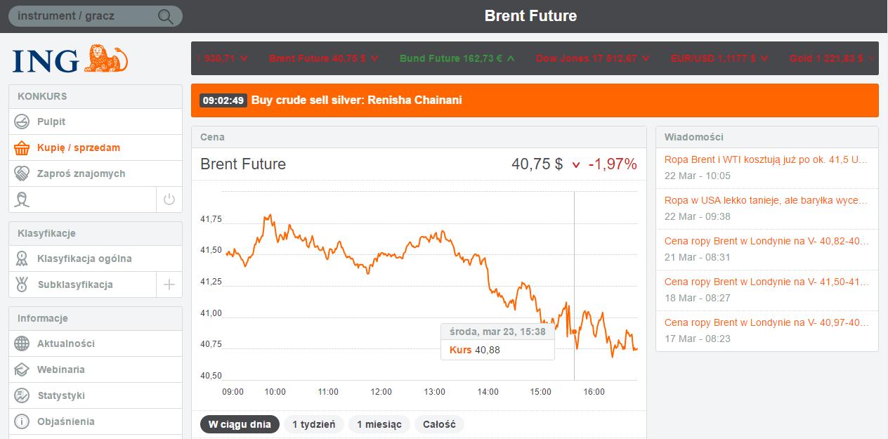 Wykres kontraktu na ropę, okres 1 dzień