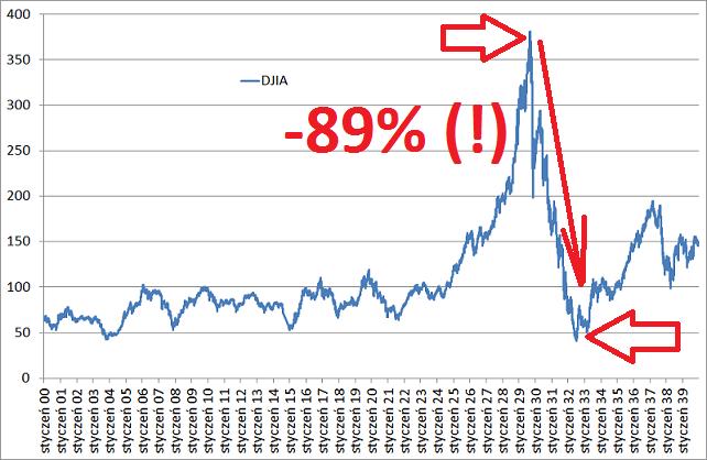 Indeks Dow Jones od 1900 roku do 1940 roku. Spadek od 1929 roku do 1932 roku wyniósł 89 procent