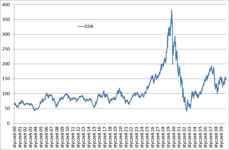 wykres Dow Jones za okres od 1900 roku do 1940 roku