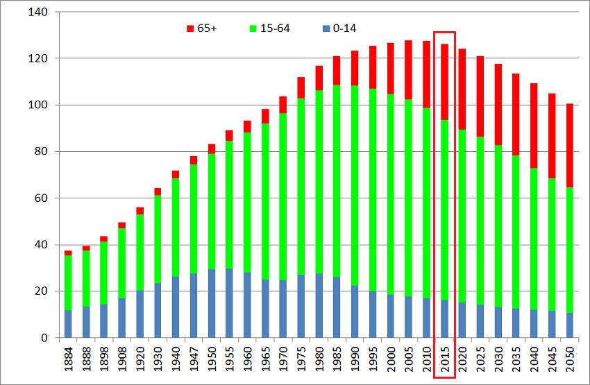 Demografia-Japonii-wykres-200-lat-2015-1