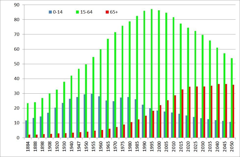 Demografia-Japonii-wykres-200-lat-2015-liczebność-grup-wiekowych