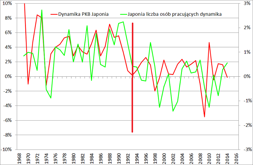 Dynamika-PKB-a-dynamika-liczby-osób-pracujących-w-Japonii