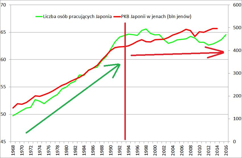 Japonia-liczba-osób-pracujących-a-rozwój-gospodarczy-wykres-1