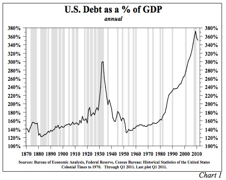 U.S._Public_and_Private_Debt_as_a__of_GDP