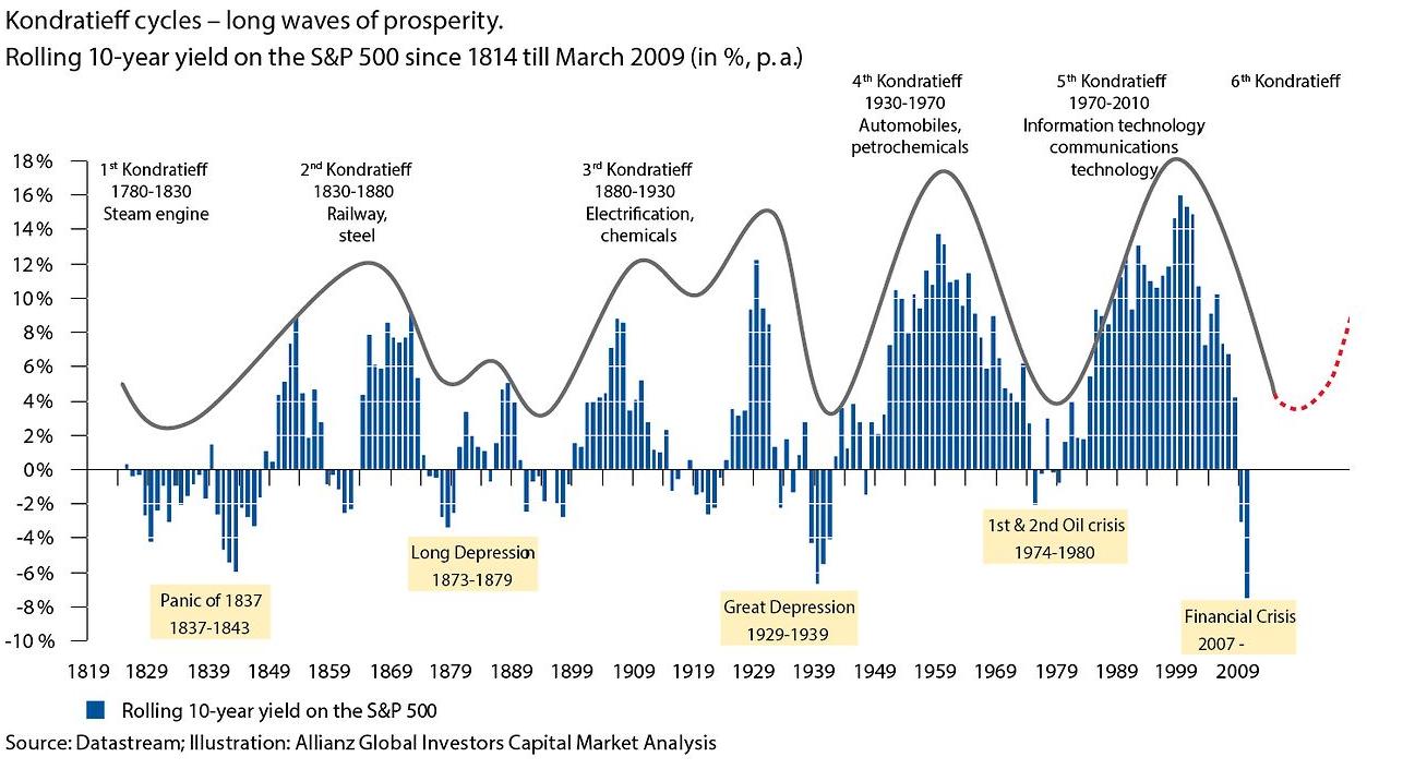 fazy cyklu kondratiewa dla indeksu S&P