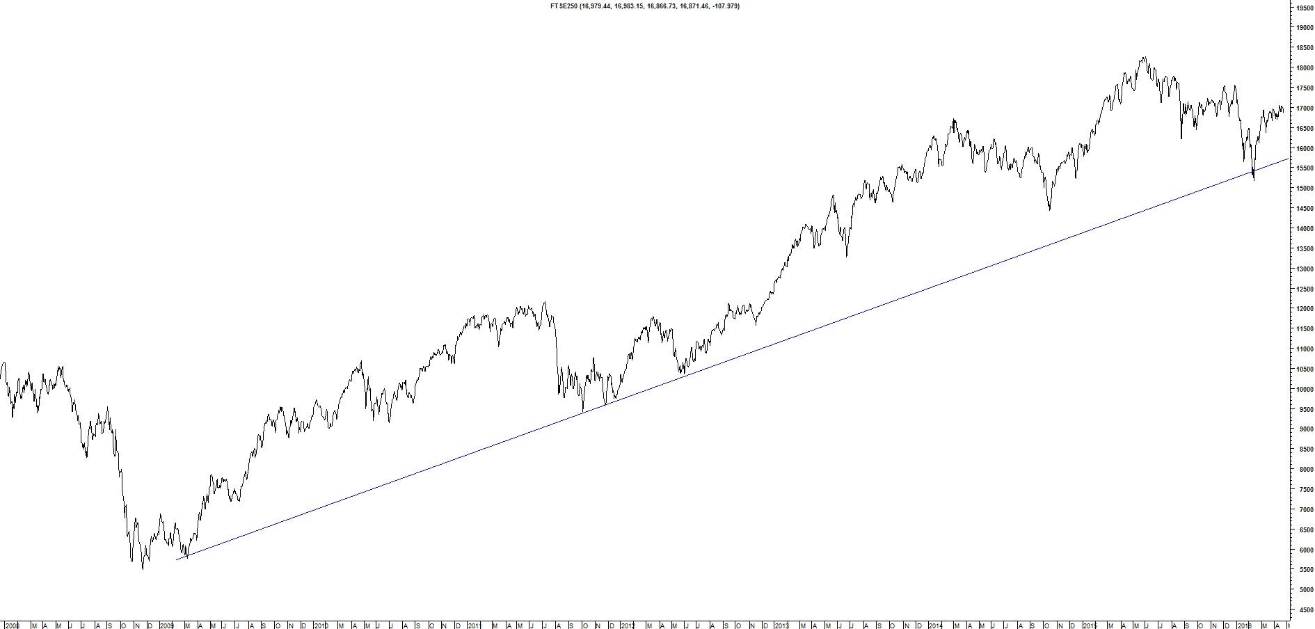 Indeks FTSE250
