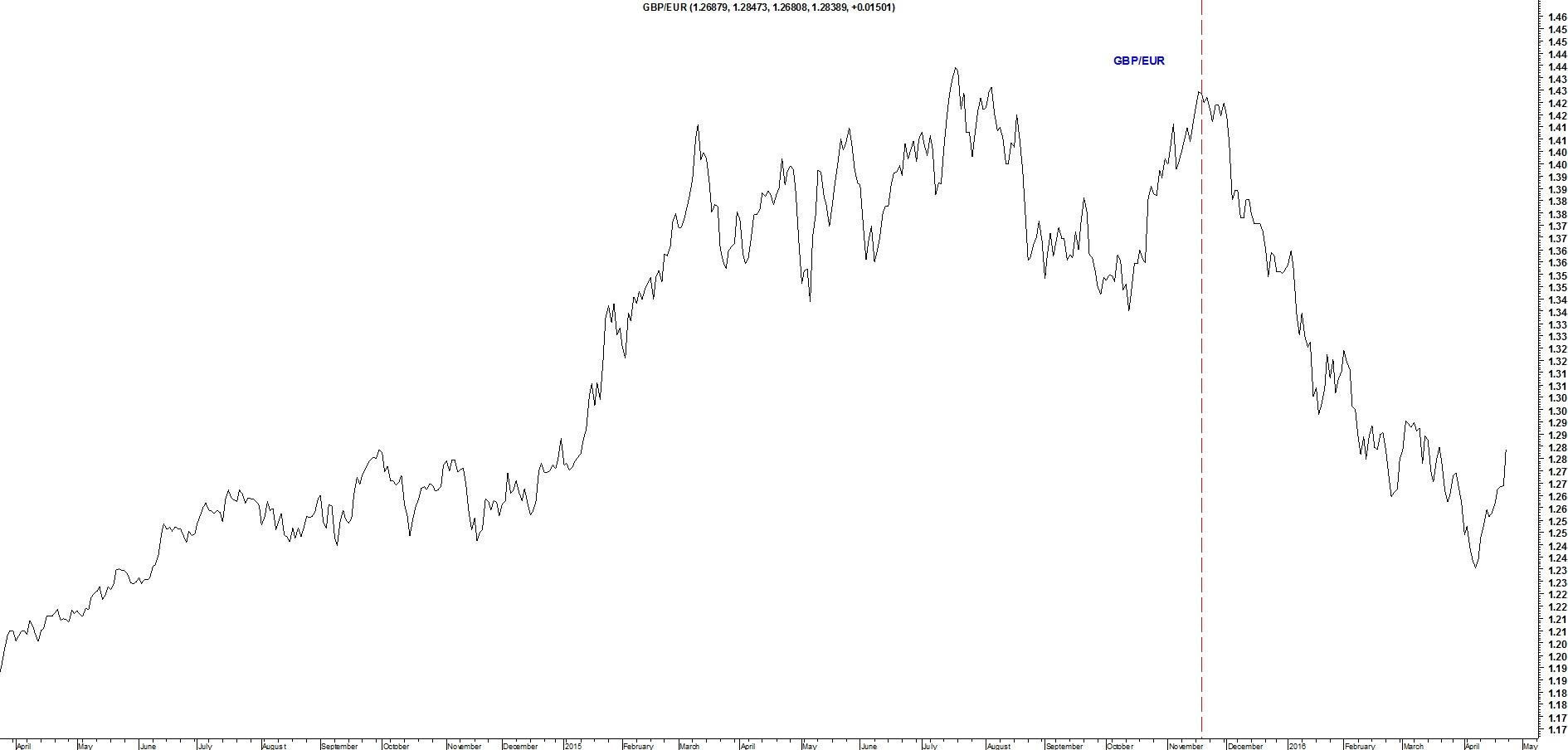 Kurs funta wobec euro