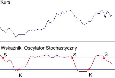 oscylator stochastyczny