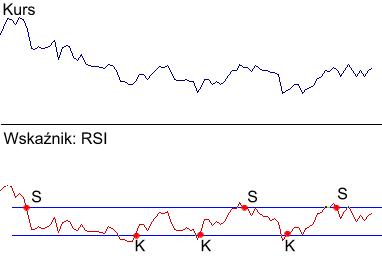 wskażnik siły wględnej (RSI)