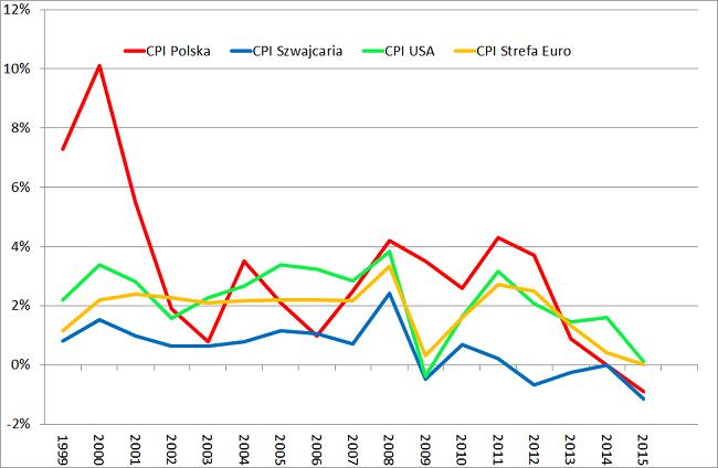 Inflacja-Polska-Szwajcaria-Euro-i-USA