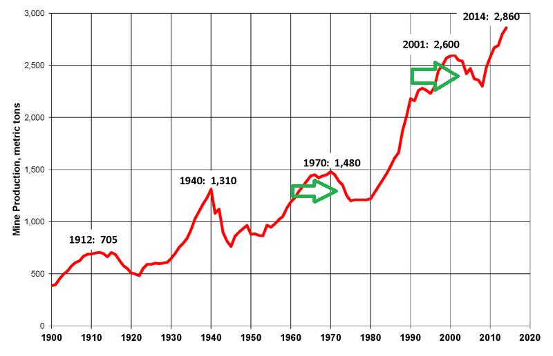 Światowa-produkcja-złota-1900-2014 (1)