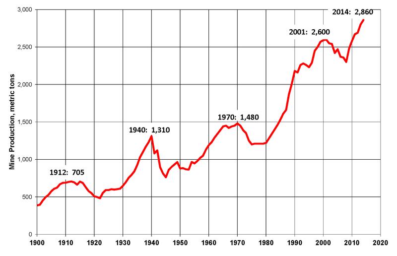 Światowa-produkcja-złota-1900-2014