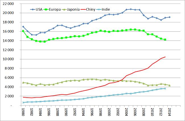 Analiza-rynku-ropy-naftowej-konsumpcja-na-świecie-USA-Europa-Japonia-Chiny-Indie-wykres