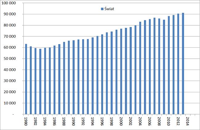 Analiza-rynku-ropy-naftowej-konsumpcja-na-świecie-wykres
