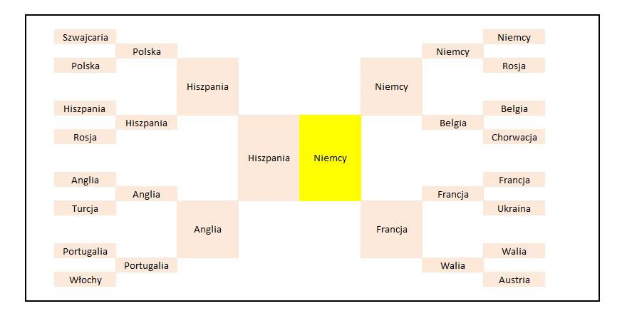 Finał EURO 2016