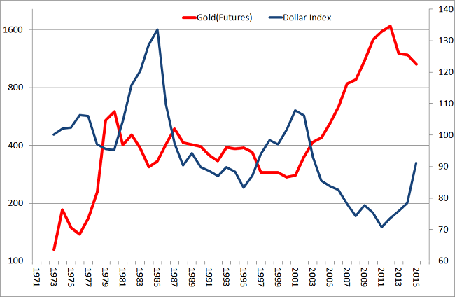 Indeks-dolara-amerykańskiego-i-cena-złota