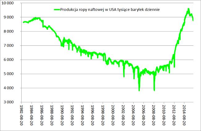 Produkcja-ropy-naftowej-w-USA-tysiące-baryłek-dziennie-analiza-rynku-ropy-naftowej