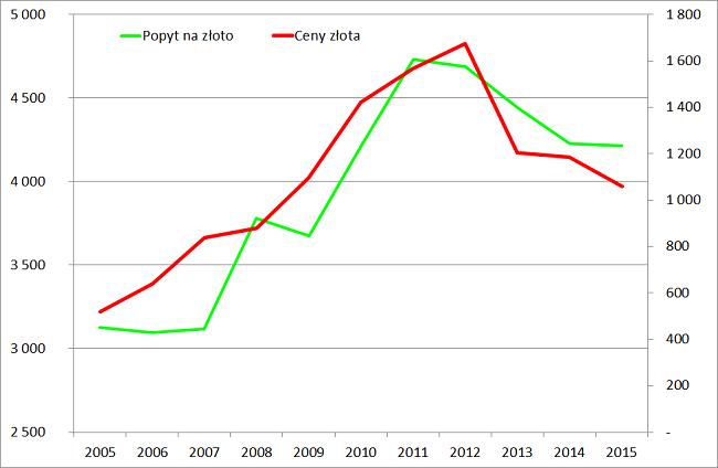 cena-złota-a-popyt-na-złoto-wykres-analiza-rynku-złota