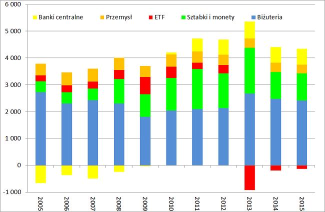 popyt-na-złoto-segmenty-od-2005-roku