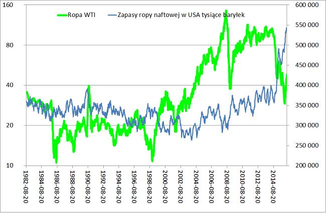 zapasy-ropy-w-USA-a-ceny-ropy-naftowej-wykres-analiza-rynku-ropy-naftowej