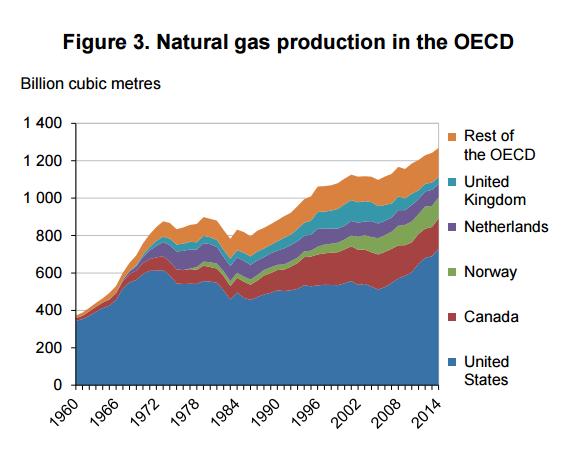 analiza-rynku-gazu-producenci