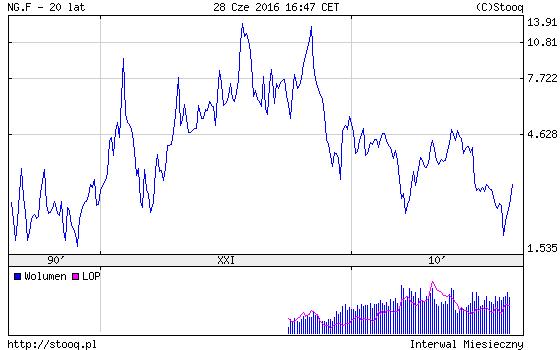 ceny-gazu-ziemnego-USA