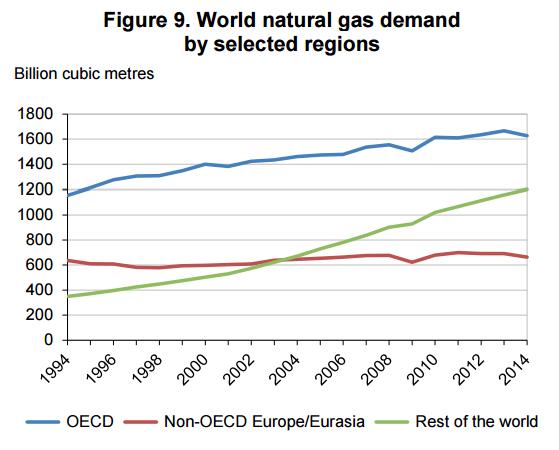 popyt-na-gaz-rozbicie-regiony-świata