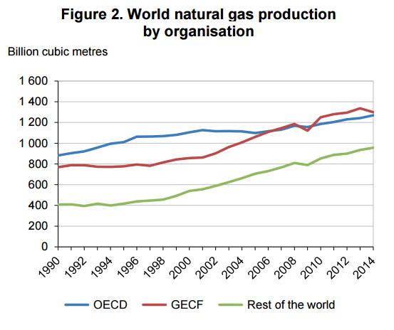 produkcja-gazu-analiza-rynku-gazu-w-podziale-na-organizacje