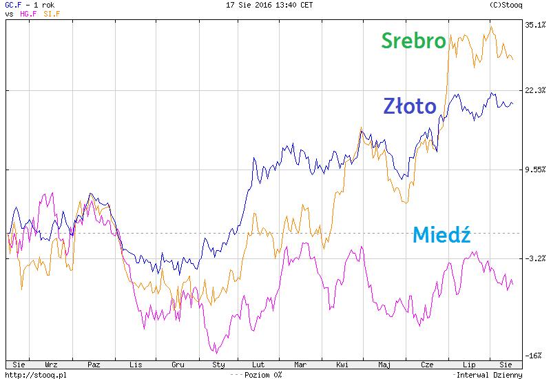 Ceny metali szlachetnych w perspektywie 1 roku