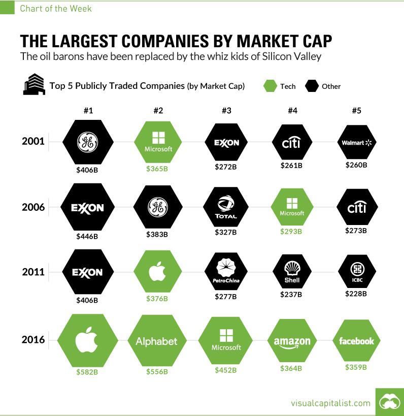 największe spółki gieldowe świata