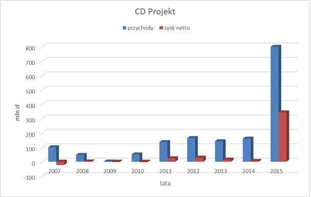 zyski i przychody CD Projekt w ujęciu rocznym