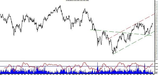 Wykres emerging markets