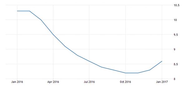 Polska - stopa bezrobocia
