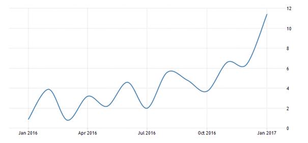 Polska - tempo wzrostu PKB