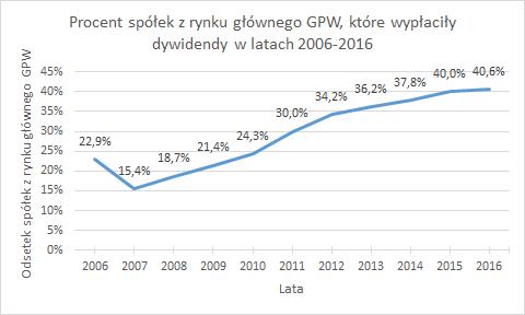 Procent spółek z rynku głównego GPW, które wypłaciły dywidendy w latach 2006-2016