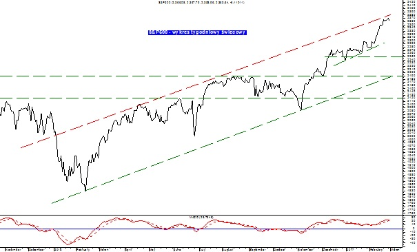 Indeks S&P500
