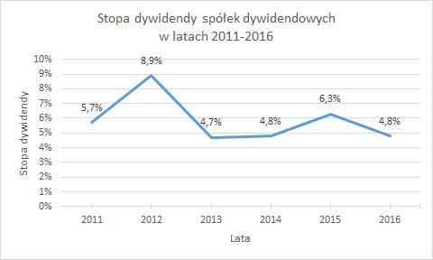 Stopa dywidendy spółek dywidendowych w latach 2011-2016